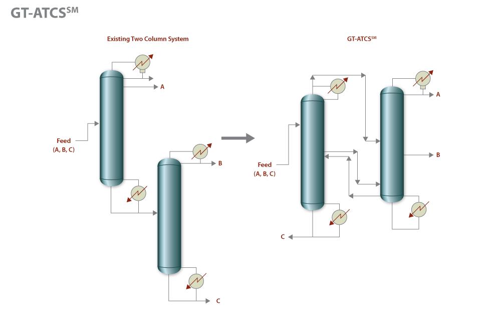 Dividing Wall Column